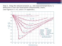 Compressibility Chart For Co2 Egr 334 Thermodynamics Chapter 3 Section Ppt Video Online