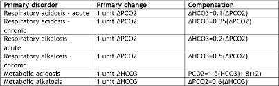 Respiratory Metabolic Acidosis Alkalosis Chart Acid Base Disorders Metabolic Acidosis Renal And Urology News