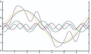 Harmonic Distortion Electrical