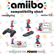 Amiibo Compatibility Chart Amiibo Compatibility Chart Version 11 Available Fan Made