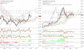 Which One To Short More Btp Or Bund For Tvc It10y By