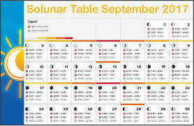 35 Competent Solunar Chart