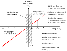 voltage control characteristic