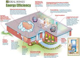 energy efficient house plans home energy efficiency green solar ...