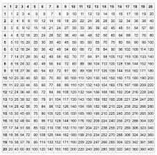 Multiplication Grid 1 20 Math Tables Times Table Chart