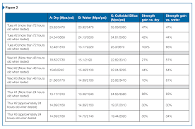 Top Cast Retarder Chart Better Concrete Starting At The Finish Long Term Benefits