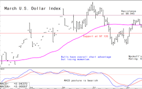 Jim Wyckoffs Forex Charts Technical Currency Charts Of