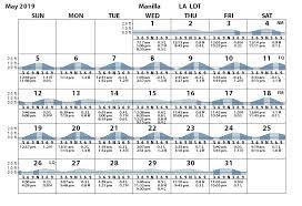 Manilla Barataria Bay Tides Tidal Range Prediction