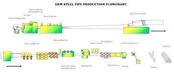 Process Flow Diagram Xls Catalogue Of Schemas