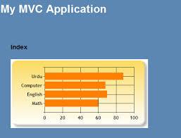 Imran Balochs Blog Chart Helper In Asp Net Mvc 3 With