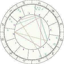 Natal Birth Chart Personalized Astrology Natal Birth Chart Reading Online Professional Friendly Ebay