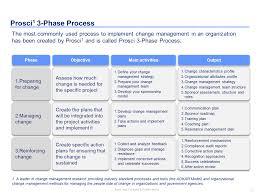 006 Template Ideas Change Management Unbelievable Process