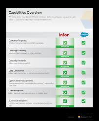 Crm Comparison Chart Infor Crm Vs Salesforce Which Crm Is The Winner In 2020
