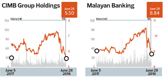 Wariness Over Changes At The Top Dampen Maybank And Cimb