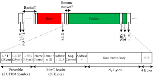 wi fi csma ca contention and frame