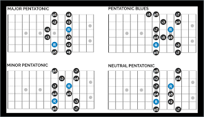 Pentatonic Scale Patterns Adorable Pentatonic Scale Guitar Solos How To Write And Record