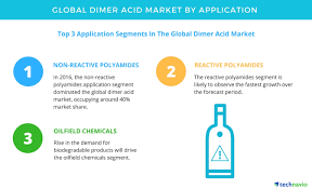Growing Construction Activities to Boost the Dimer Acid Market ...