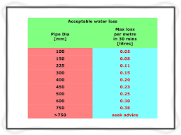 Sewer Pipe Grade Chart Hydraulic Design Of Sewer