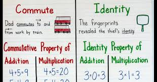 Multiplication Properties Chart Math Properties Connecting With The Terms Crafting