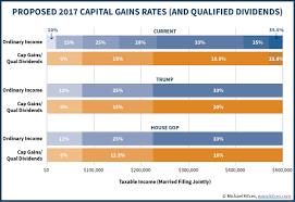 Capital Gains Tax Chart 2017 Capital Capital Gains Tax Rate 2017