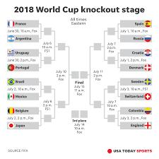 World Cup Tournament Chart World Cup 18 Bracket