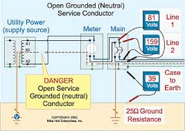 open service neutrals grounding the grounded neutral conductor to the earth shunts potentially dangerous energy from the system into the earth 250 4 a 1