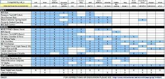 M4 Chart M4 Comparison Chart Armalite Rifle Diagram Logos Ar15