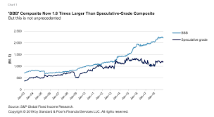 Speculative Chart U S Speculative Grade Market Can Withstand Bbb Downgrades