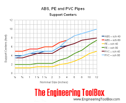 Support Spacing Abs Pe Pvc Fiberglass And Steel Pipes