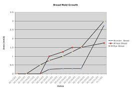 Growth Development