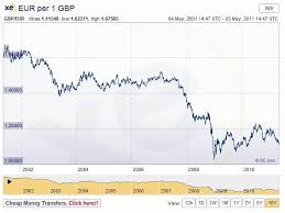 Gbp Eur 10 Year Chart British Pound Vs Euro 10 Year Screen Grab Chart From Ww