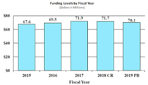 fiscal year 2019 dates congressional justification for fiscal year 2019 fogarty