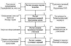 Курсовая работа Основы планирования производства ru