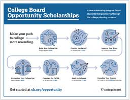 2000 No Essay College Scholarship Introducing The College Board Opportunity Scholarships