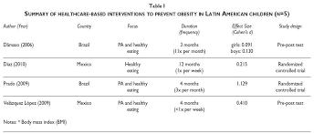 cohen s d effect size chart intervenciones para el tratamiento de la obesidad en niños y