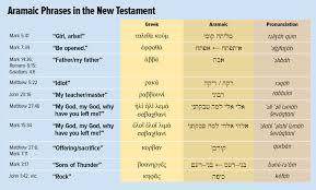 Saving Aramaic The Language Jesus Spoke Biblical