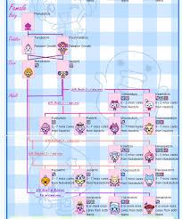 Female Tamagotchi P Character Chart