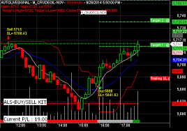 Live Technical Analysis Charting Software Metatrader 3 Cnri