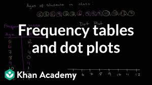 What Does Frequency Mean In A Tally Chart Frequency Tables Dot Plots Video Khan Academy