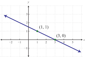 solution between the points 1 1 to 3 0 we can see that the rise is 1 unit and the run is 2 units the slope of the line is