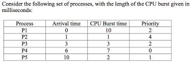 Gantt Chart Fcfs Scheduling Algorithm Solved Draw Six Gantt Charts That Illustrate The Executio