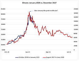 Bitcoin has skyrocketed in 2020. Bitcoin Is An Asset Not A Bubble Cryptocurrency Btc Usd Seeking Alpha