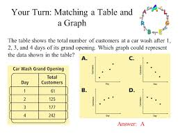 your turn matching a table and a graph