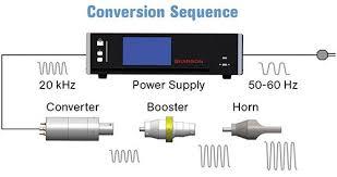 How To Select A Plastics Assembly Process Plastics Technology