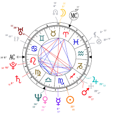 James Franco Birth Chart 28 Described Prince William Birth Chart