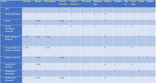 The Toughest Courses in Medical School   AUA College of Med University of Utah School of Medicine