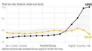 The Incredible Shrinking Tax Rate For The Rich The Fiscal