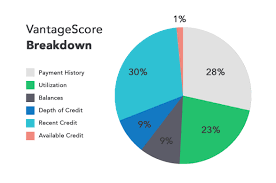 Fico Score 9 Chart What Is A Good Credit Score Guide To Credit Score Ranges