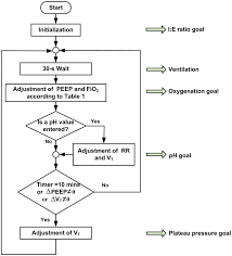 Ards Pathophysiology Flow Chart Flowchart For Automatic Ventilation Using The Ardsnet