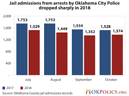 Oklahoma Crime And Punishment Chart The Oklahoma City Police Department Shows The Promise Of